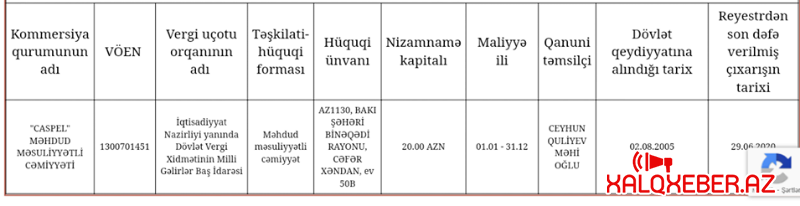 İqtisadiyyat Nazirliyinin qurumundan şok: 1 milyon borcu olan MMC-yə 2.7 milyonluq tender – FOTO