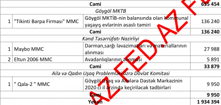 Göygöldə dövlət tenderlərini KİMLƏR UDUR? - SİYAHI