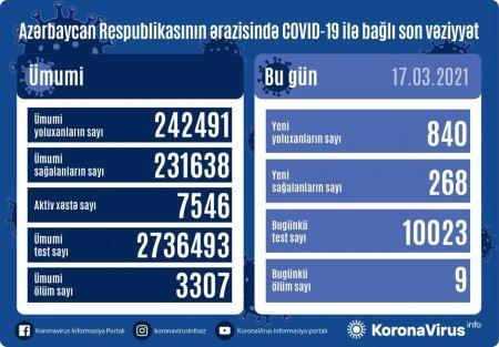 """Yoluxanların sayı azaldı - 9 nəfər """"COVID-19""""dan vəfat edib"""